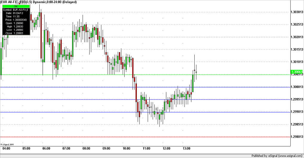 Forex Trading Euro BIG figure 1.3000