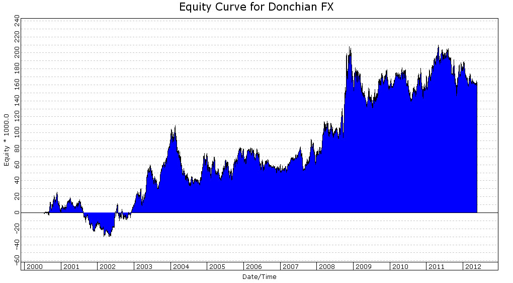 Donchian 100 Currency Futures