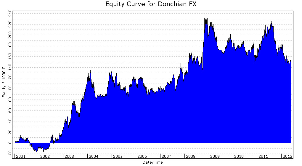 Donchian 100, Trend Filter, Currency Futures