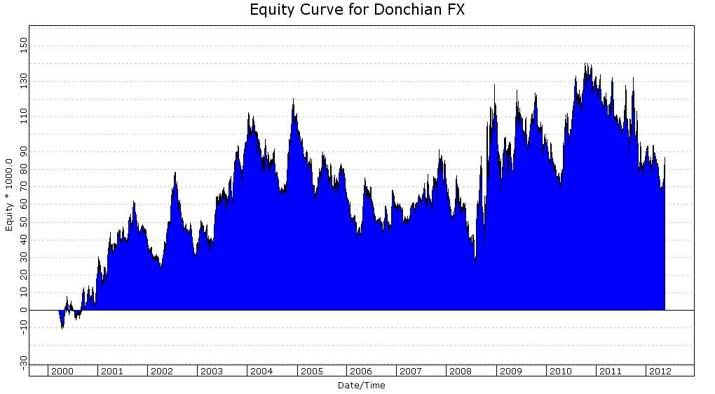 Donchian 20 Currency Futures Equity Curve
