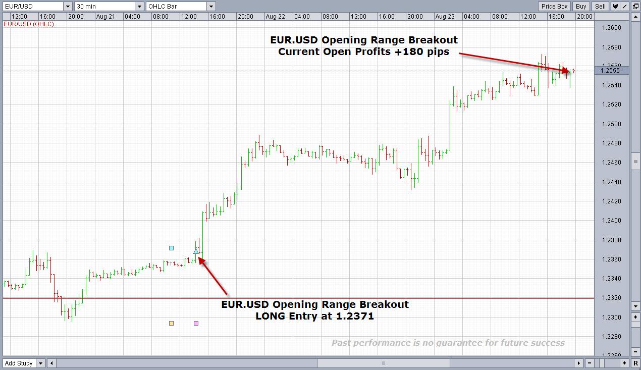 Euro weekly opening range breakout