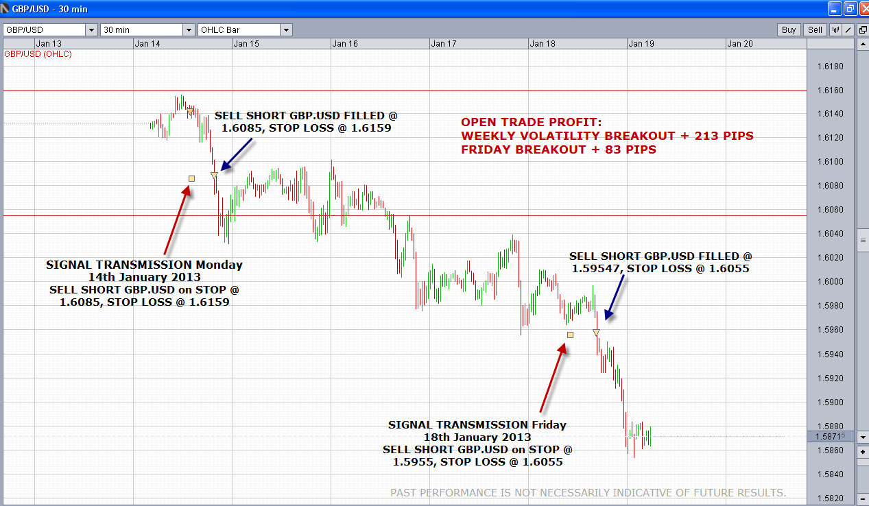 GBP Volatility Breakout Signals (Systems 2 & 3)
