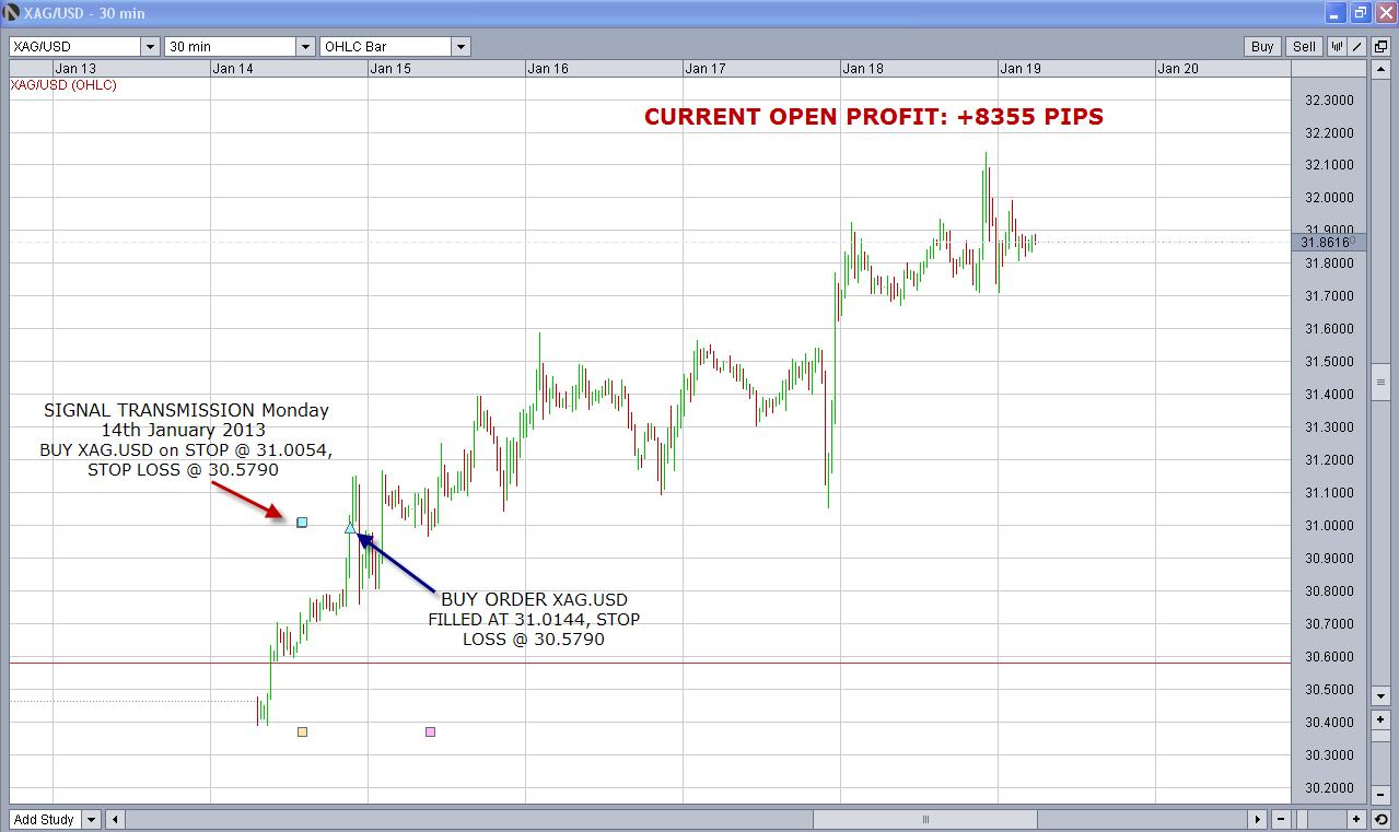 XAG.USD Volatility Breakout Signals