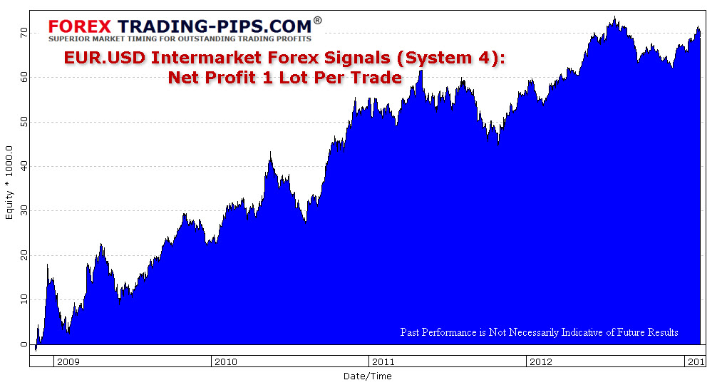 EUR.USD Intermarket Best Forex Strategy (Signals System 4) Net Profit: 1 Lot Per Trade