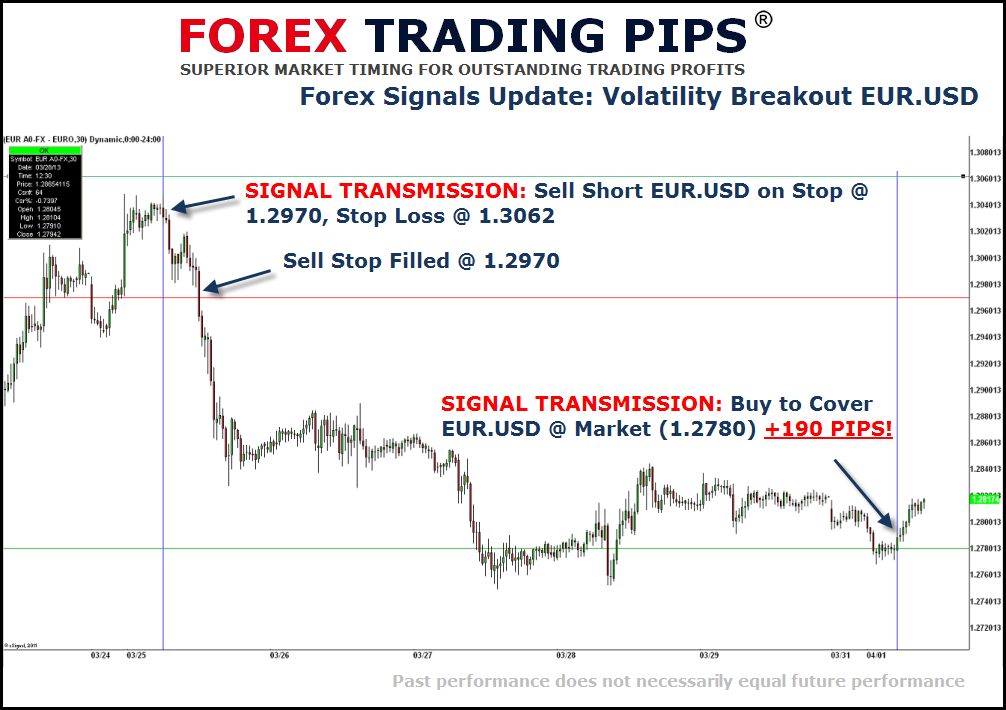Forex Trading Secrets EURUSD VBO Forex Signals