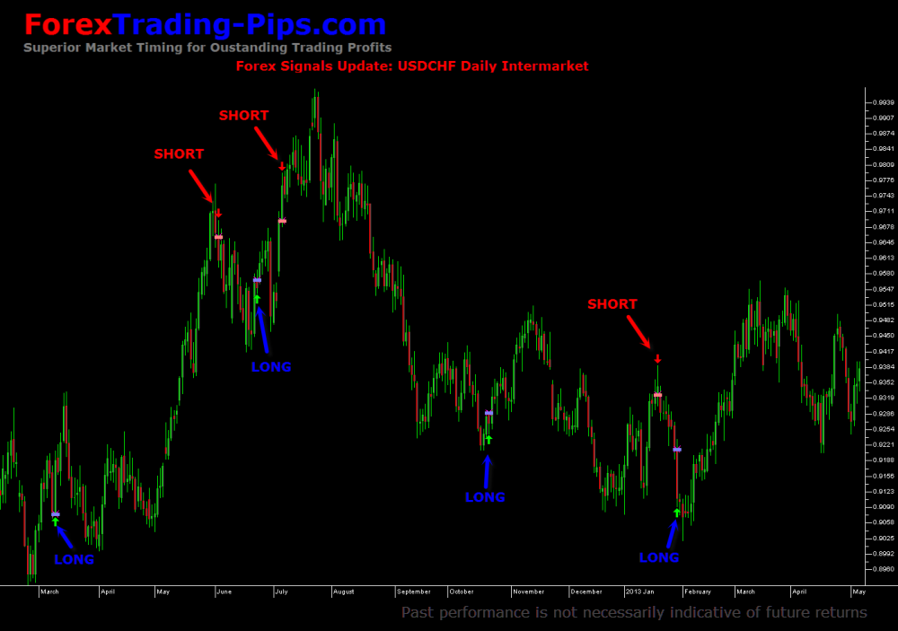 Recent Signals USDCHF: Daily Bars