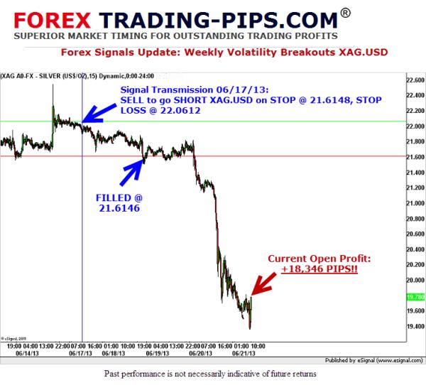 Forex Signals XAGUSD Volatility Breakouts