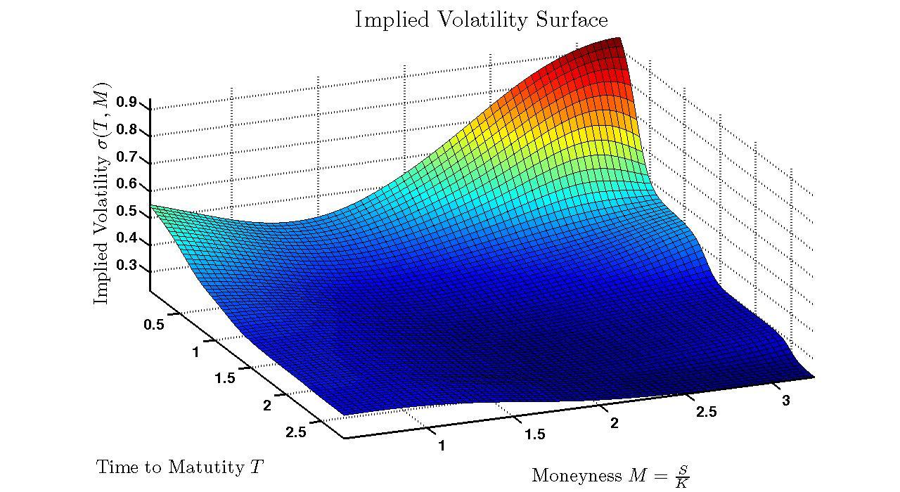 VolatilitySurface
