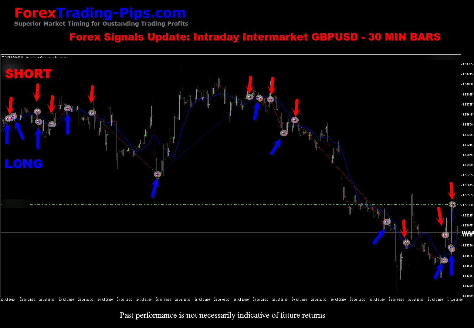 Forex Signals GBPUSD Intraday Intermarket